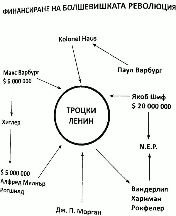 finansirane_na_boshevishkata_revolucia.png